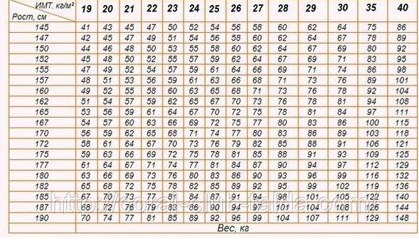 Как рассчитать кбжу для снижения веса неделю обычные тренировки