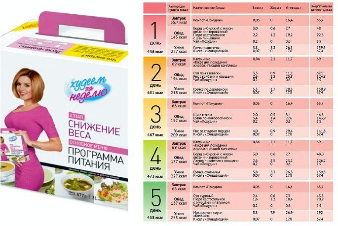 Разовое Питание Похудеть. 5 готовых вариантов меню на неделю для похудения и диеты