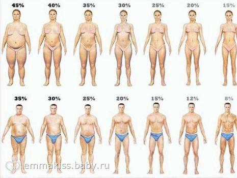 Как сжечь жир на ногах Действительно, существуют специальные упражнения
