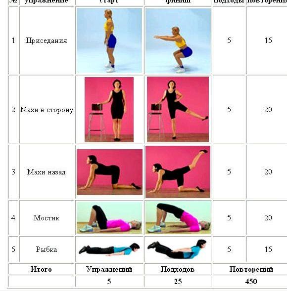 Упражнения для очень быстрого похудения ляшек