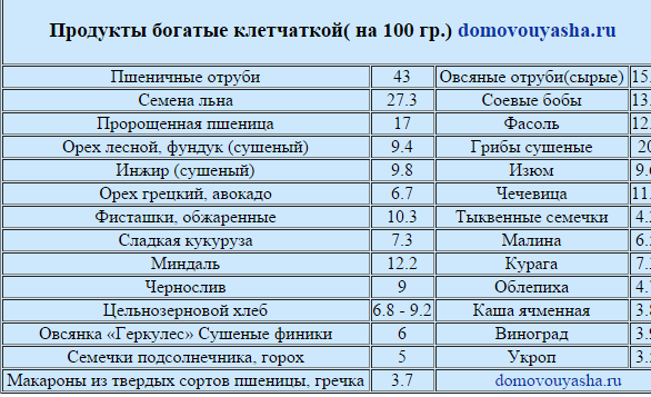 kakie-produkty-bogaty-kletchatkoj_1.png