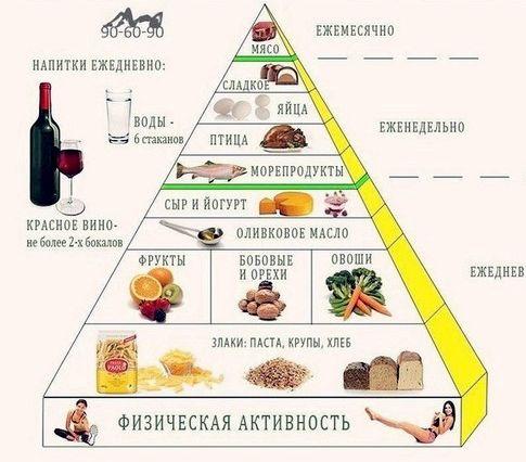 Какие продукты можно кушать Об этом хорошо знают