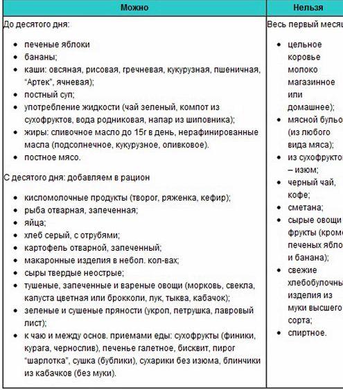 kakie-produkty-nelzja-est-kormjashhim-mamam_1.jpeg
