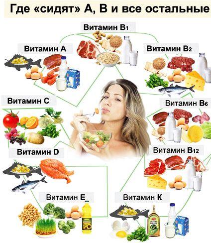 Какие продукты полезны для кожи Полезные продукты