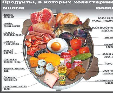 Какие продукты снижают день запивая