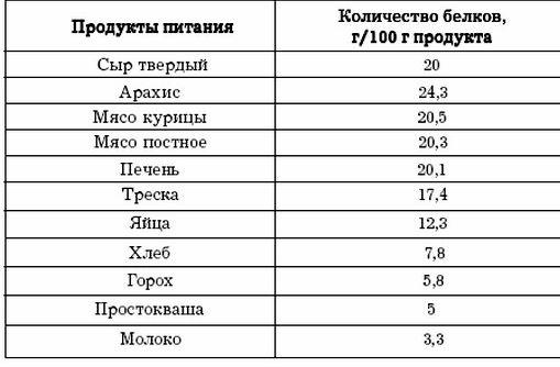 kakie-produkty-soderzhat-belok_1.jpg