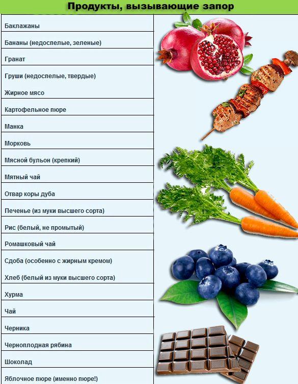 Какие продукты вызывают Продукты, вызывающие