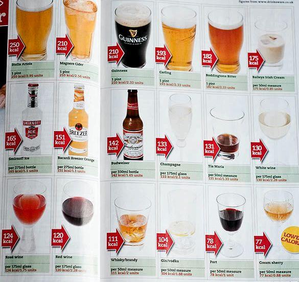 Какой алкоголь можно пить при диете оказывается тяжелым испытанием для нервной