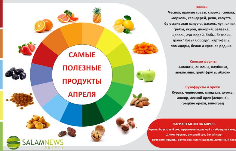 Какой продукт самый полезный Улучшает пищеварение, укрепляет