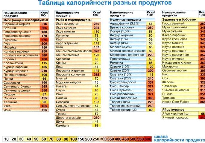 kalorijnost-produktov-dlja-pohudenija_2.jpg