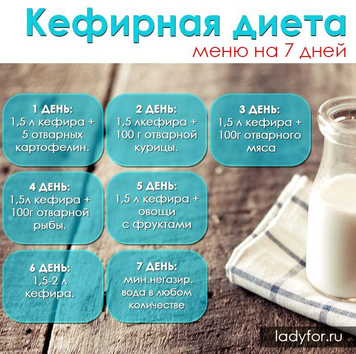 7 дневная диета на кефире