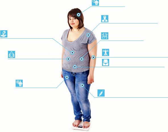 Клиника снижения веса Мы не работаем на потоке