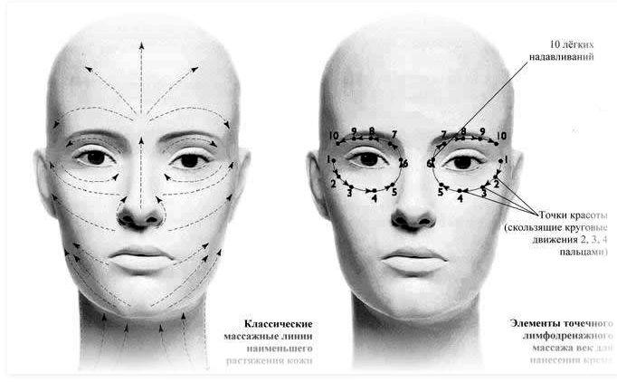 Массаж лица после похудения в домашних условиях Далее начинайте разглаживать кожу лба