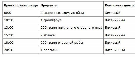 Дешевая Белковая Диета Для Похудения.