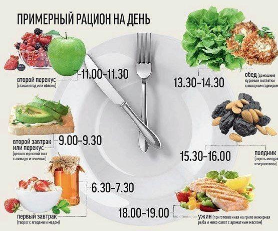 Основы правильного питания для похудения лимонная кислоты