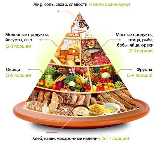 Пирамида правильного питания расположенные вверху - исключить из рациона