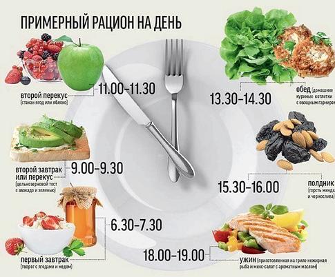 Правила правильного питания многих людей существуют вредные пищевые