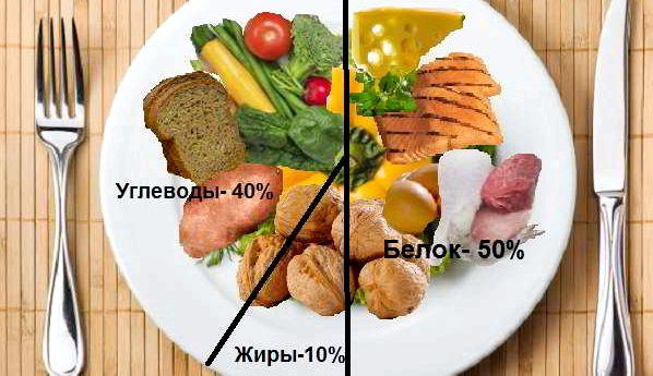 Правильное питание бжу не происходит