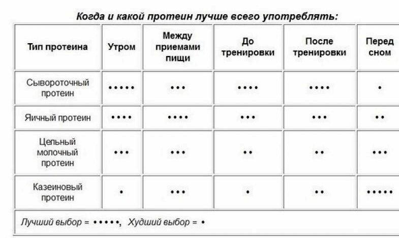 pravilnoe-pitanie-dlja-nabora-massy_1.jpg