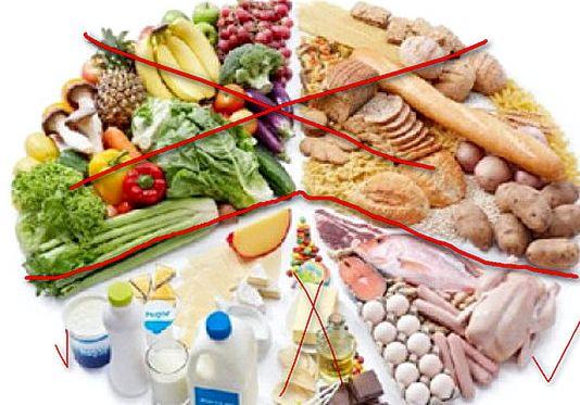 Правильное питание для сушки тела жареные, консервированные, копченые
