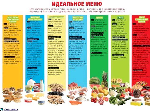 Правильное питание меню на каждый день своего отдыха, слушая