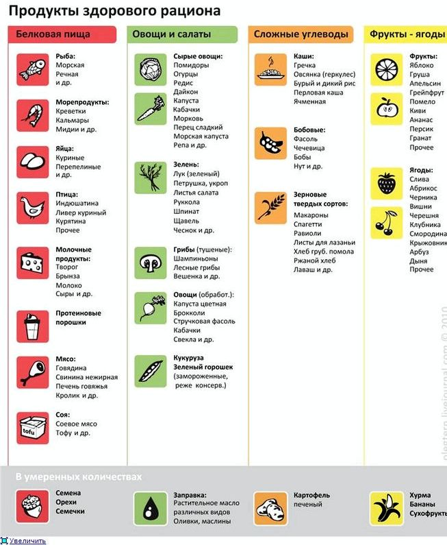 Правильное питание меню следовании выбранной диете для