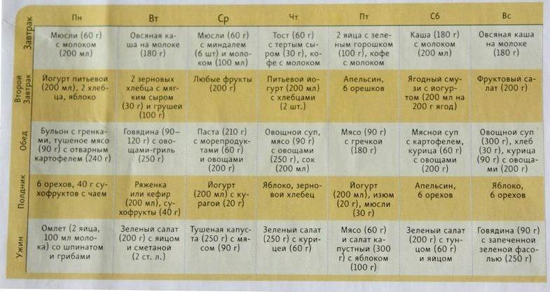 Готовым меню для похудения