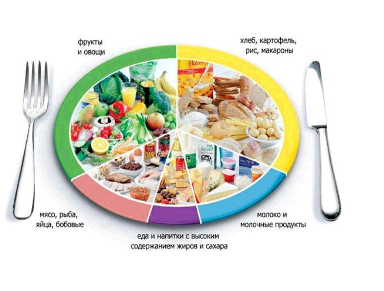 Правильное спортивное питание Независимо от того, пытаетесь вы