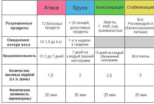 Примерное меню диеты Польза белковой