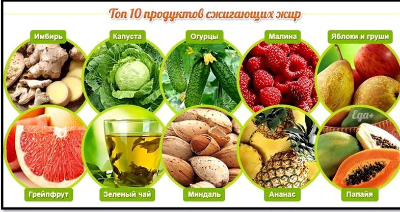 Продукты способствующие похудению сжигающие жиры Такое кушанье идеально дополнит