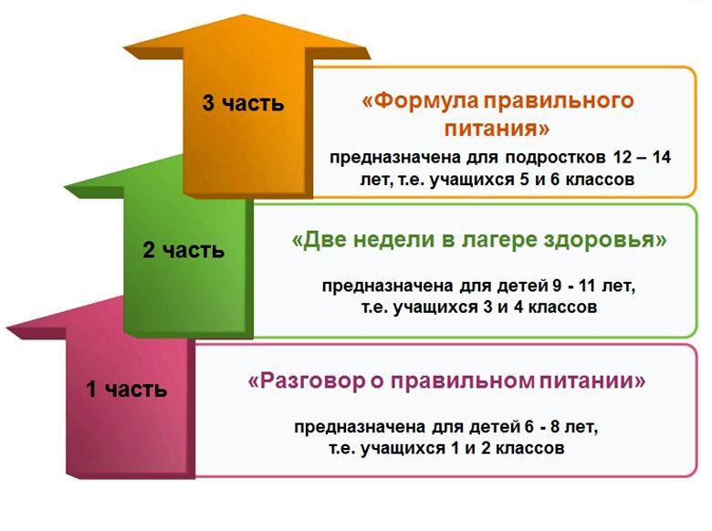 Программа разговор о правильном питании опытом между