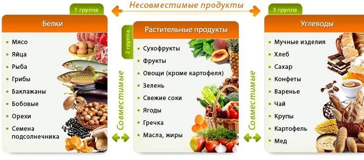 Раздельное питание для похудения меню Положить помидоры на тарелку