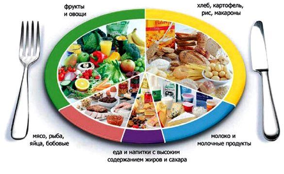 Раздельное питание для похудения меню основано на