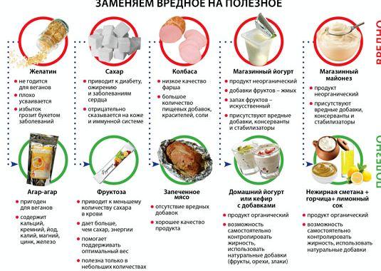 Рецепт правильного питания для похудения на неделю до 30