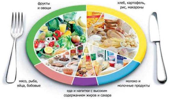 Схема правильного питания для похудения Пример меню     <center><iframe width='420