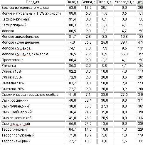 Сколько Употреблять Калорий Белков Углеводов Чтобы Похудеть. Похудеть без диет: три шага к идеальному меню
