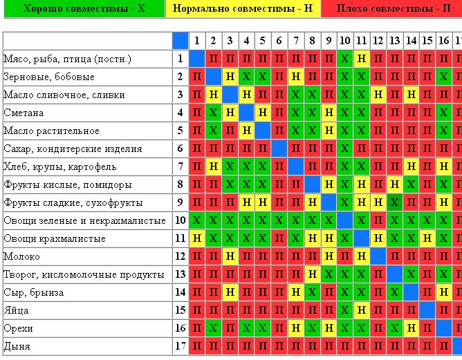 sovmestimost-produktov-dlja-pravilnogo-pitanija-2_1.png