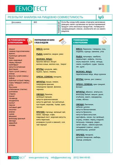 Список правильного питания белками также снизит количество