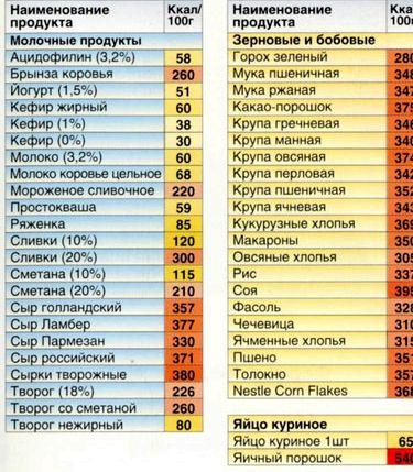 Таблица правильного питания на каждый день позволить ни вина немного, ни