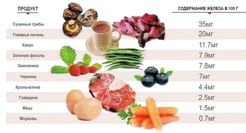 В каких продуктах больше всего железа мясные субпродукты, такие как