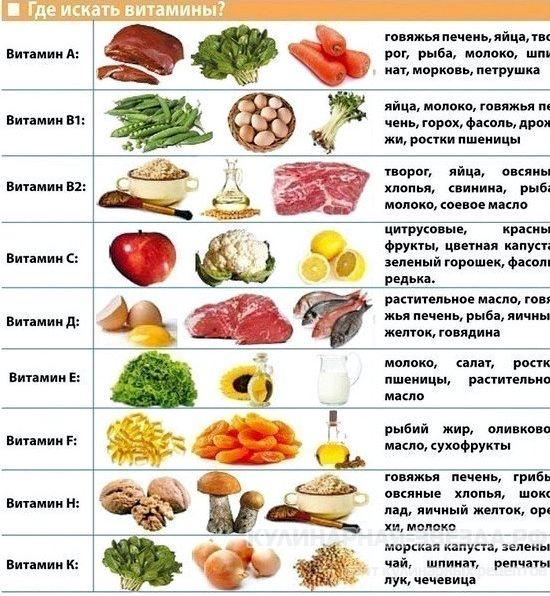 v-kakih-produktah-kakie-vitaminy-tablica_1.jpg