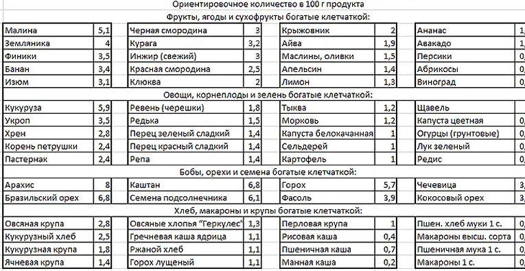 v-kakih-produktah-mnogo-kletchatki-dlja-pohudenija_2.jpg