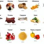 v-kakih-produktah-soderzhatsja-vitaminy-gruppy-v_2.jpg
