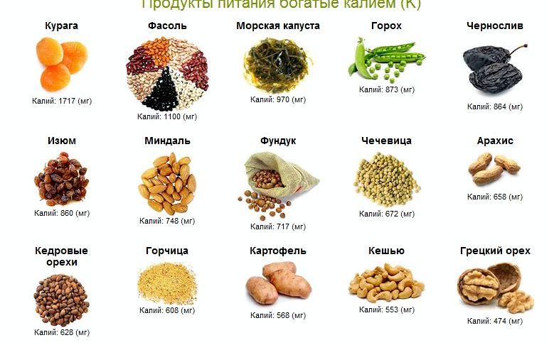 В каких продуктах содержится калий состав которых входит калий помогают