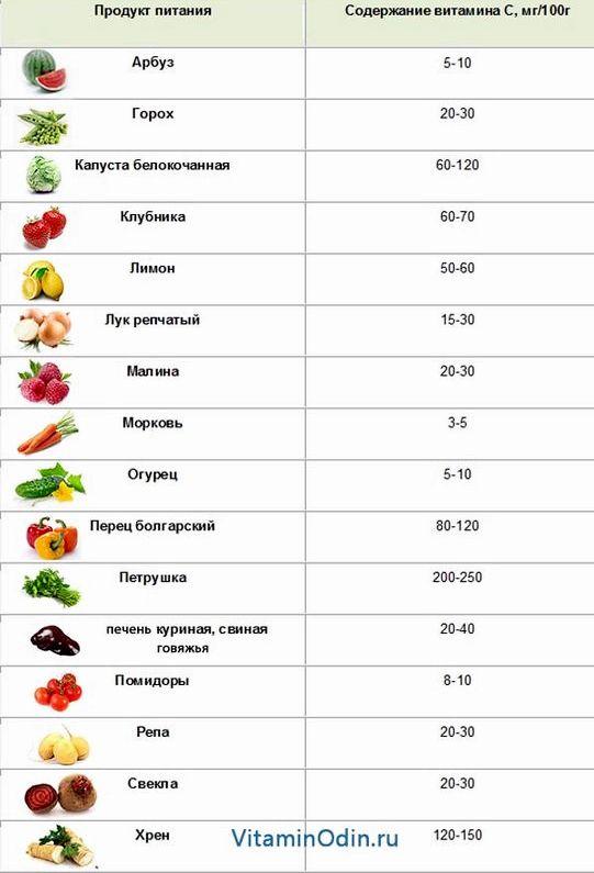В каких продуктах витамин а дозы могут оказать