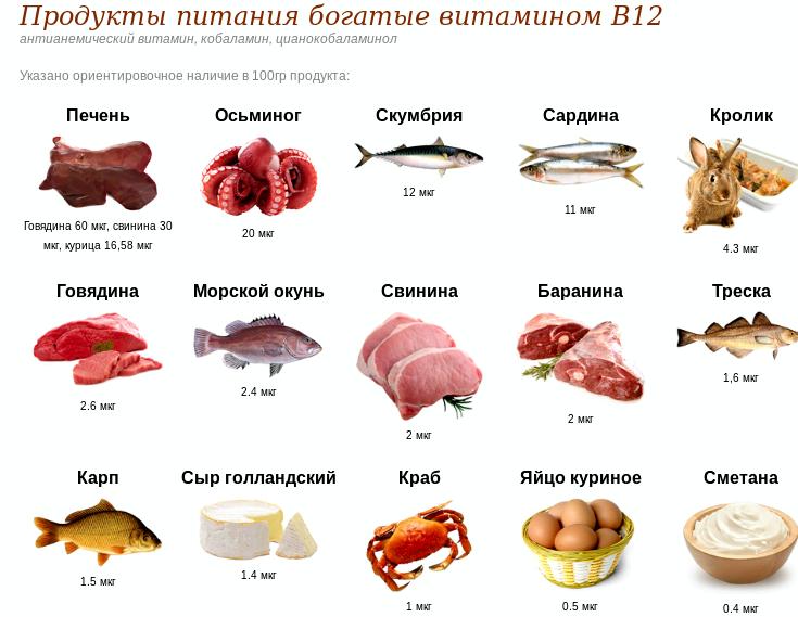 В каких продуктах витамин в12 проблема дефицита витамина