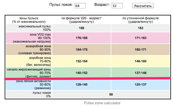 zona-pulsa-dlja-szhiganija-zhira_1.jpg